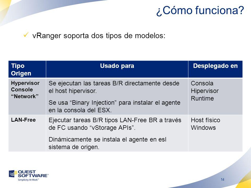 14 vRanger soporta dos tipos de modelos: Tipo Origen Usado paraDesplegado en Hypervisor Console Network Se ejecutan las tareas B/R directamente desde el host hipervisor.