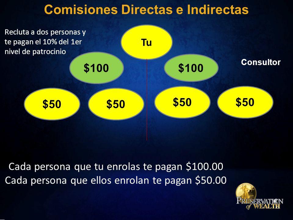 Tu $100 $50 Comisiones Directas e Indirectas Recluta a dos personas y te pagan el 10% del 1er nivel de patrocinio Consultor Cada persona que tu enrolas te pagan $100.00 Cada persona que ellos enrolan te pagan $50.00
