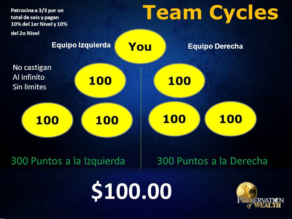 Team Cycles You Equipo Izquierda Equipo Derecha 100 Patrocina a 3/3 por un total de seis y pagan 10% del 1er Nivel y 10% del 2o Nivel 300 Puntos a la Izquierda300 Puntos a la Derecha $100.00 No castigan Al infinito Sin limites