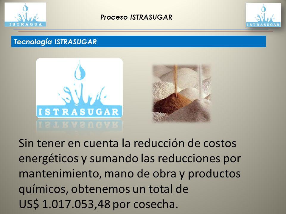 Proceso ISTRASUGAR Tecnología ISTRASUGAR Sin tener en cuenta la reducción de costos energéticos y sumando las reducciones por mantenimiento, mano de o