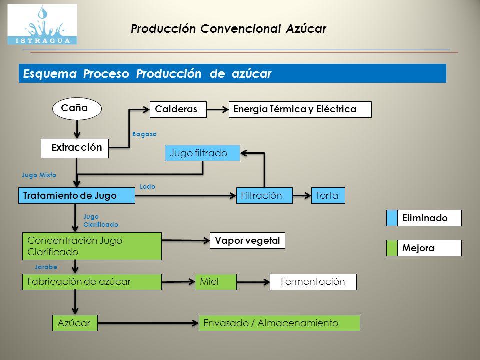 Producción Convencional Azúcar Esquema Proceso Producción de azúcar Caña Extracción Tratamiento de Jugo Concentración Jugo Clarificado Azúcar Calderas