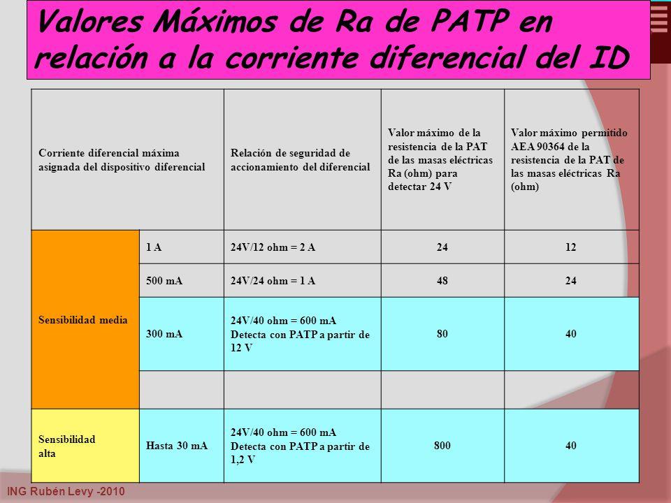 ING Rubén Levy -2010. Valores Máximos de Ra de PATP en relación a la corriente diferencial del ID Corriente diferencial máxima asignada del dispositiv