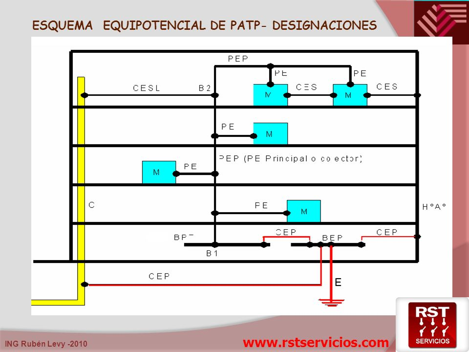 ING Rubén Levy -2010 ESQUEMA EQUIPOTENCIAL DE PATP- DESIGNACIONES www.rstservicios.com