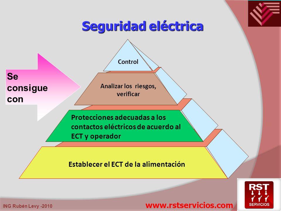 ING Rubén Levy -2010 Establecer el ECT de la alimentación Analizar los riesgos, verificar Control Protecciones adecuadas a los contactos eléctricos de
