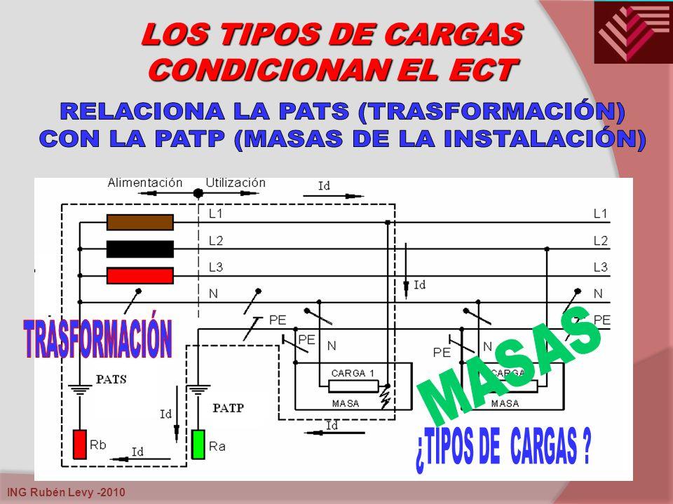 ING Rubén Levy -2010 LOS TIPOS DE CARGAS CONDICIONAN EL ECT