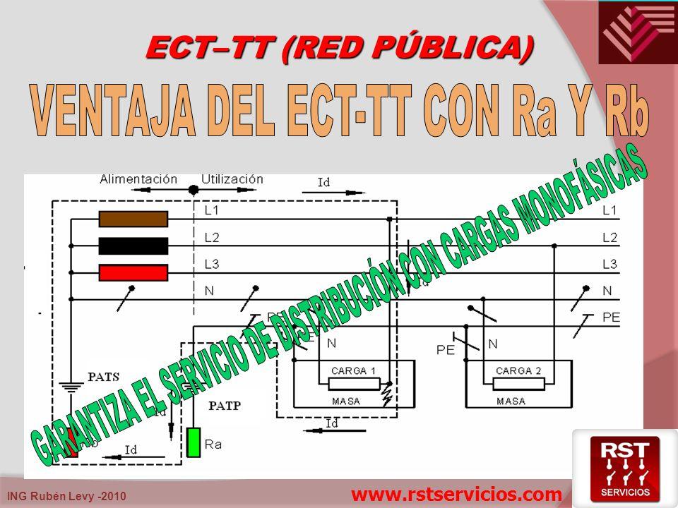 ING Rubén Levy -2010 ECT–TT (RED PÚBLICA) www.rstservicios.com