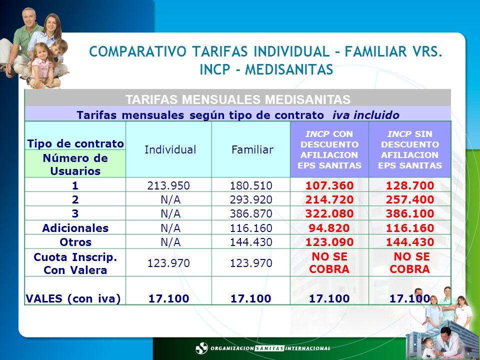 COMPARATIVO TARIFAS INDIVIDUAL – FAMILIAR VRS. INCP - MEDISANITAS TARIFAS MENSUALES MEDISANITAS Tarifas mensuales según tipo de contrato iva incluido