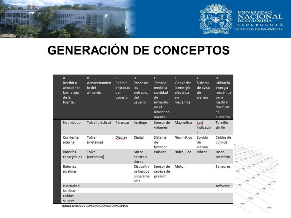 GENERACIÓN DE CONCEPTOS