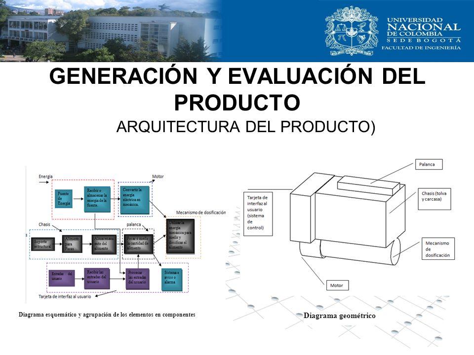 GENERACIÓN Y EVALUACIÓN DEL PRODUCTO ARQUITECTURA DEL PRODUCTO) Diagrama geométrico Diagrama esquemático y agrupación de los elementos en componentes