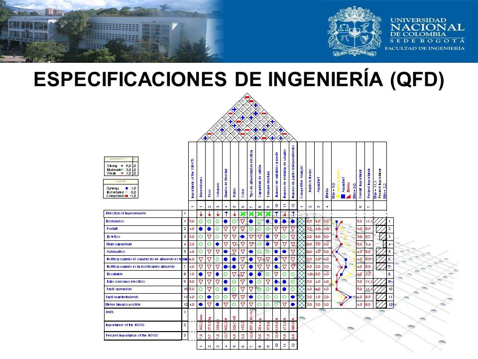 ESPECIFICACIONES DE INGENIERÍA (QFD)