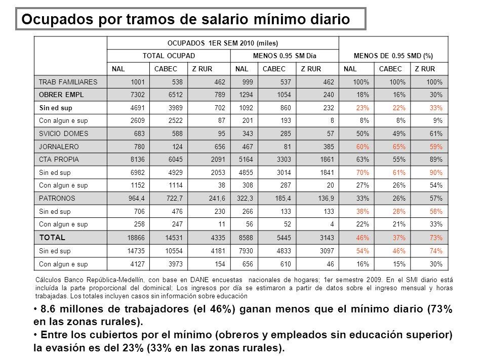 Ocupados por tramos de salario mínimo diario 8.6 millones de trabajadores (el 46%) ganan menos que el mínimo diario (73% en las zonas rurales). Entre