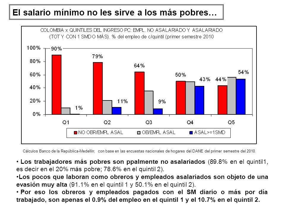 El salario mínimo no les sirve a los más pobres… Los trabajadores más pobres son ppalmente no asalariados (89.8% en el quintil1, es decir en el 20% más pobre; 78.6% en el quintil 2).
