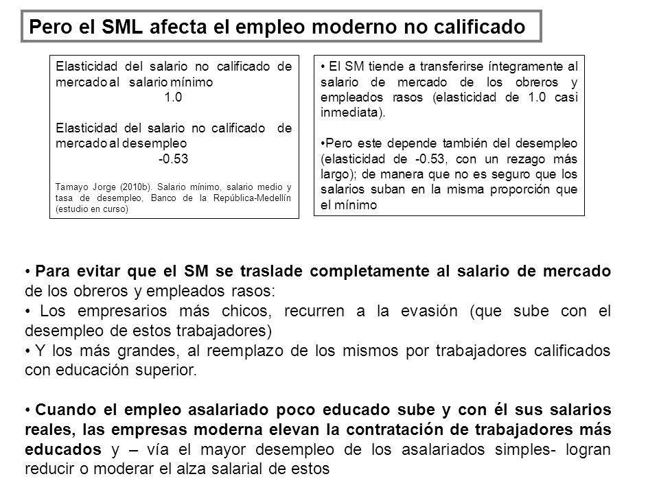 Pero el SML afecta el empleo moderno no calificado Para evitar que el SM se traslade completamente al salario de mercado de los obreros y empleados rasos: Los empresarios más chicos, recurren a la evasión (que sube con el desempleo de estos trabajadores) Y los más grandes, al reemplazo de los mismos por trabajadores calificados con educación superior.