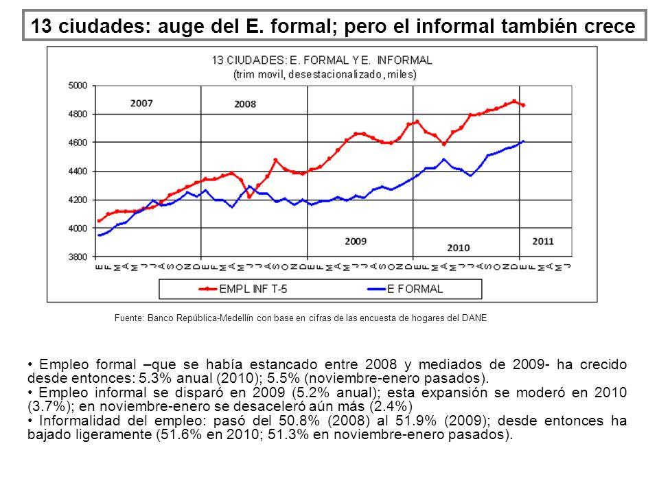 13 ciudades: auge del E. formal; pero el informal también crece Empleo formal –que se había estancado entre 2008 y mediados de 2009- ha crecido desde