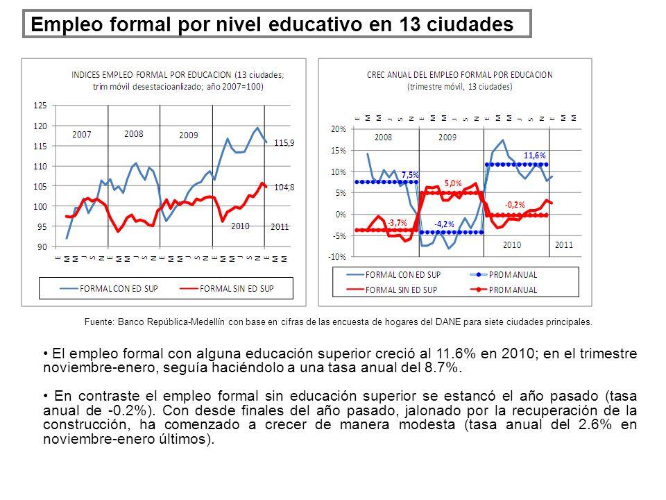 Empleo formal por nivel educativo en 13 ciudades El empleo formal con alguna educación superior creció al 11.6% en 2010; en el trimestre noviembre-ene