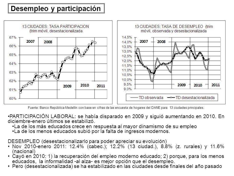 Desempleo y participación PARTICIPACIÓN LABORAL: se había disparado en 2009 y siguió aumentando en 2010. En diciembre-enero últimos se estabilizó. La
