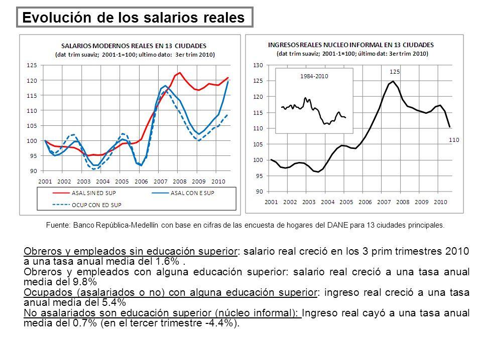 Evolución de los salarios reales Obreros y empleados sin educación superior: salario real creció en los 3 prim trimestres 2010 a una tasa anual media