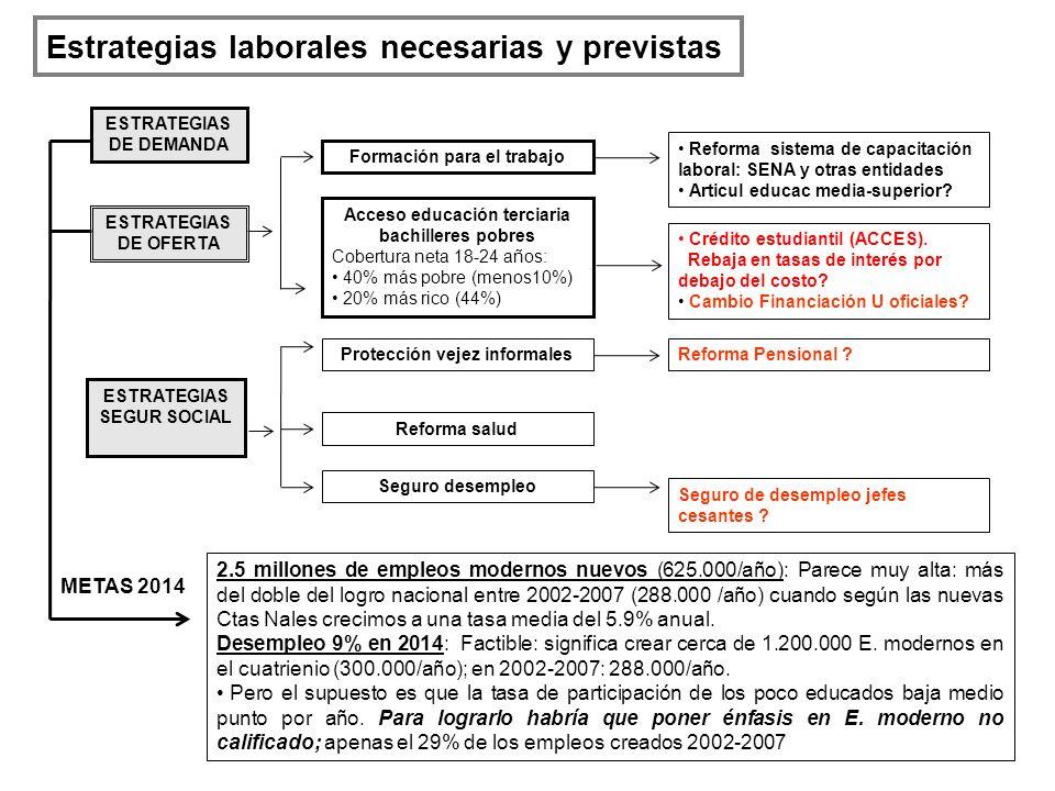 Estrategias laborales necesarias y previstas ESTRATEGIAS DE DEMANDA ESTRATEGIAS DE OFERTA Formación para el trabajo Acceso educación terciaria bachill