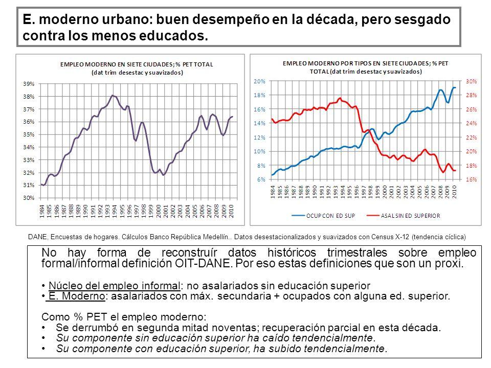 E. moderno urbano: buen desempeño en la década, pero sesgado contra los menos educados. DANE, Encuestas de hogares. Cálculos Banco República Medellín.