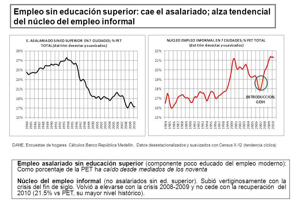 Empleo sin educación superior: cae el asalariado; alza tendencial del núcleo del empleo informal DANE, Encuestas de hogares. Cálculos Banco República