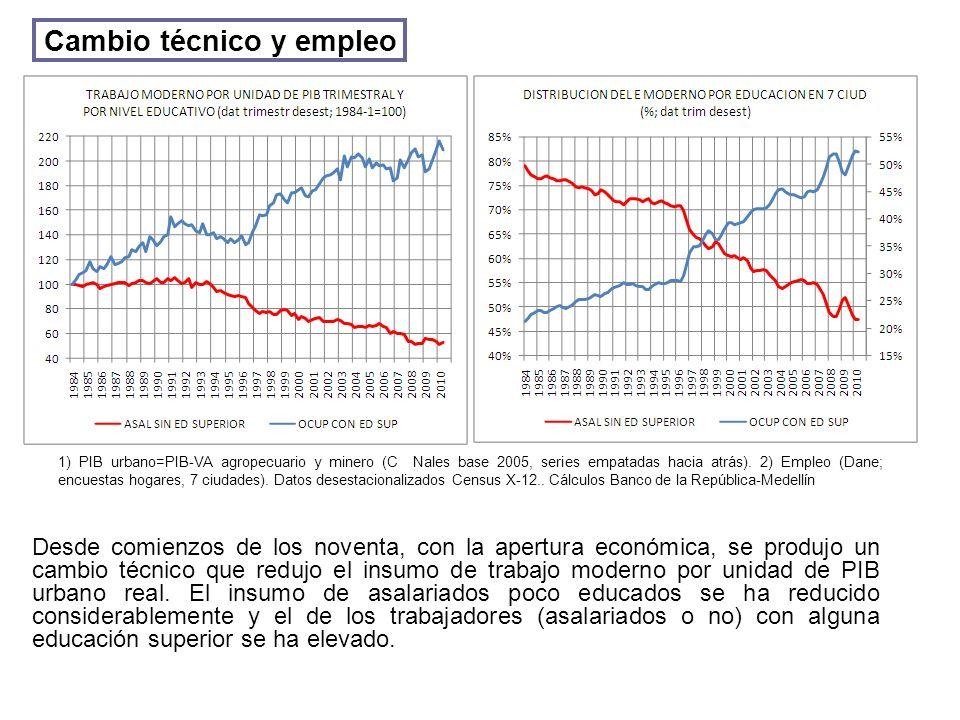 Cambio técnico y empleo Desde comienzos de los noventa, con la apertura económica, se produjo un cambio técnico que redujo el insumo de trabajo moderno por unidad de PIB urbano real.