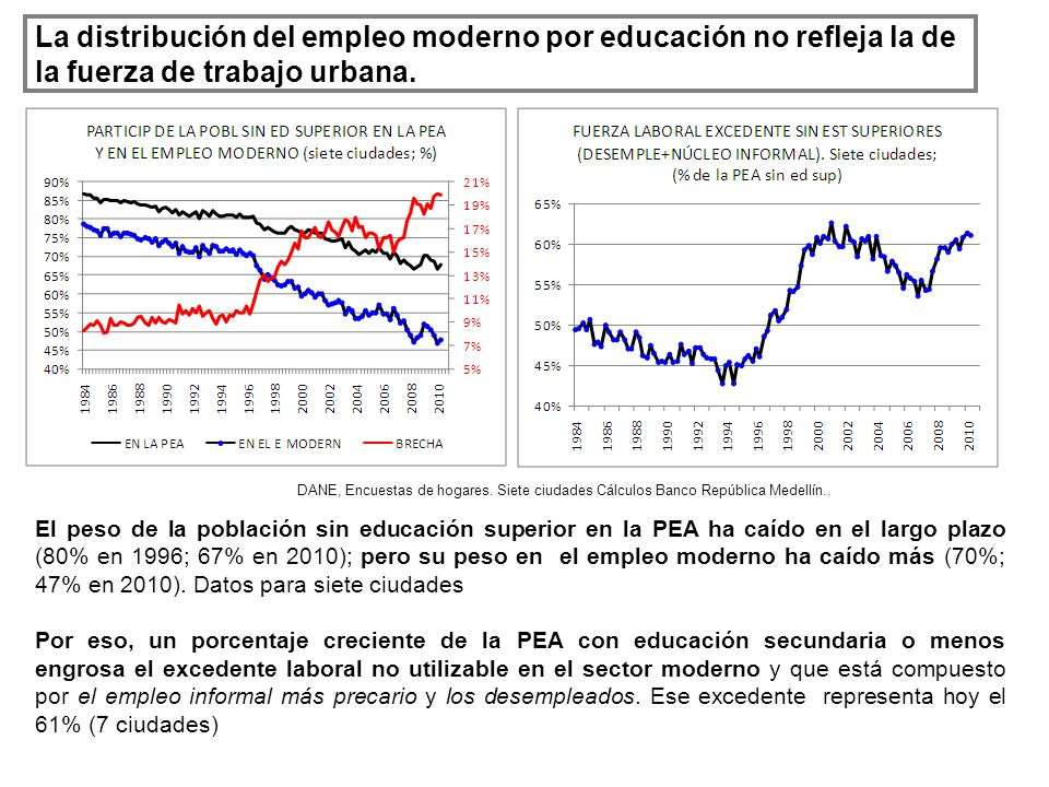 La distribución del empleo moderno por educación no refleja la de la fuerza de trabajo urbana. DANE, Encuestas de hogares. Siete ciudades Cálculos Ban