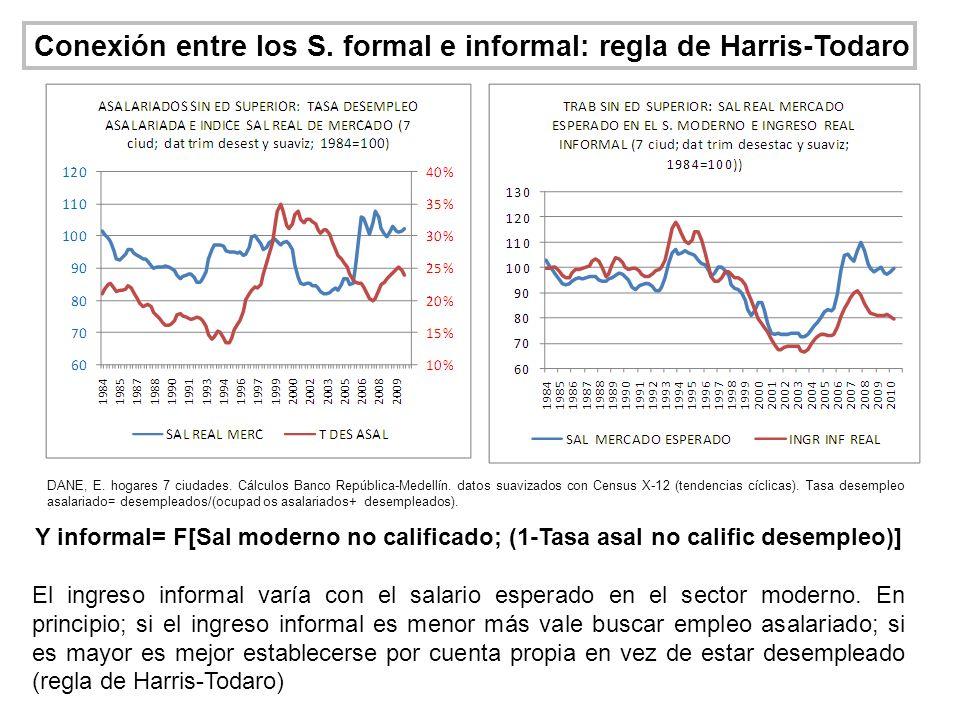 Conexión entre los S. formal e informal: regla de Harris-Todaro Y informal= F[Sal moderno no calificado; (1-Tasa asal no calific desempleo)] El ingres