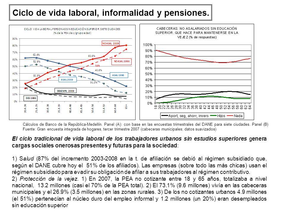 Ciclo de vida laboral, informalidad y pensiones. El ciclo tradicional de vida laboral de los trabajadores urbanos sin estudios superiores genera carga