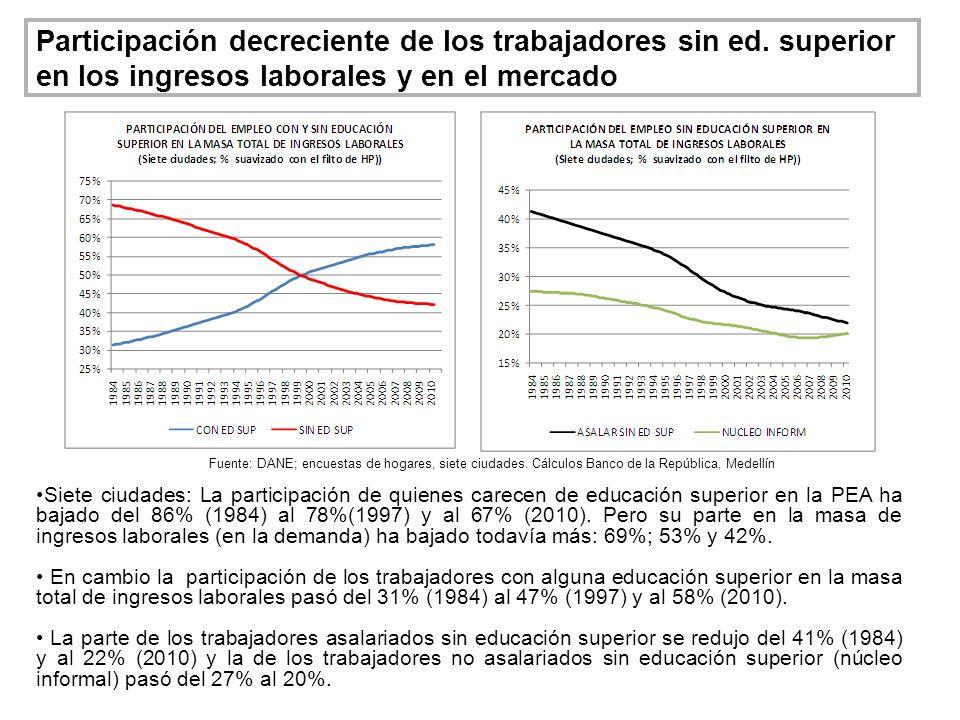 Participación decreciente de los trabajadores sin ed. superior en los ingresos laborales y en el mercado Siete ciudades: La participación de quienes c