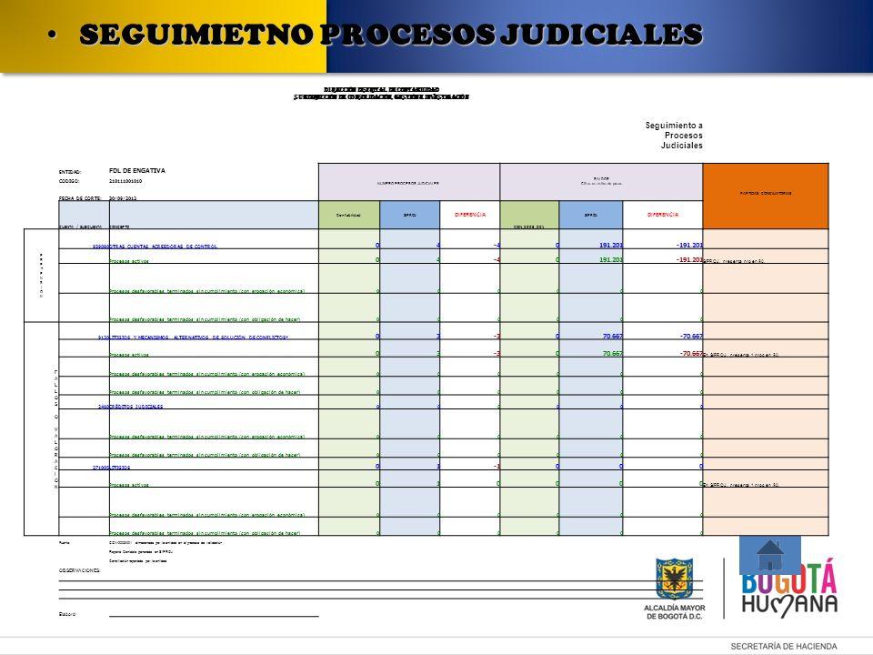 SEGUIMIETNO PROCESOS JUDICIALES SEGUIMIETNO PROCESOS JUDICIALES DIRECCIÓN DISTRITAL DE CONTABILIDAD SUBDIRECCIÓN DE CONsolidación, gestión e investigación Seguimiento a Procesos Judiciales ENTIDAD: FDL DE ENGATIVA NUMERO PROCESOS JUDICIALES SALDOS Cifras en miles de pesos PARTIDAS CONCILIATORIAS CODIGO:210111001010 FECHA DE CORTE:30/09/2012 CUENTA / SUBCUENTACONCEPTO ContabilidadSIPROJ DIFERENCIA CGN_2005_001 SIPROJ DIFERENCIA 939090OTRAS CUENTAS ACREEDORAS DE CONTROL 04-40191.201-191.201 Procesos activos 04-40191.201-191.201 SIPROJ, presenta pro en $0, Procesos desfavorables terminados sin cumplimiento (con erogación económica)000000 Procesos desfavorables terminados sin cumplimiento (con obligación de hacer)000000 9120LITIGIOS Y MECANISMOS ALTERNATIVOS DE SOLUCIÓN DE CONFLICTOS* 03-3070.667-70.667 Procesos activos 03-3070.667-70.667 En SIPROJ, presenta 1 proc en $0.