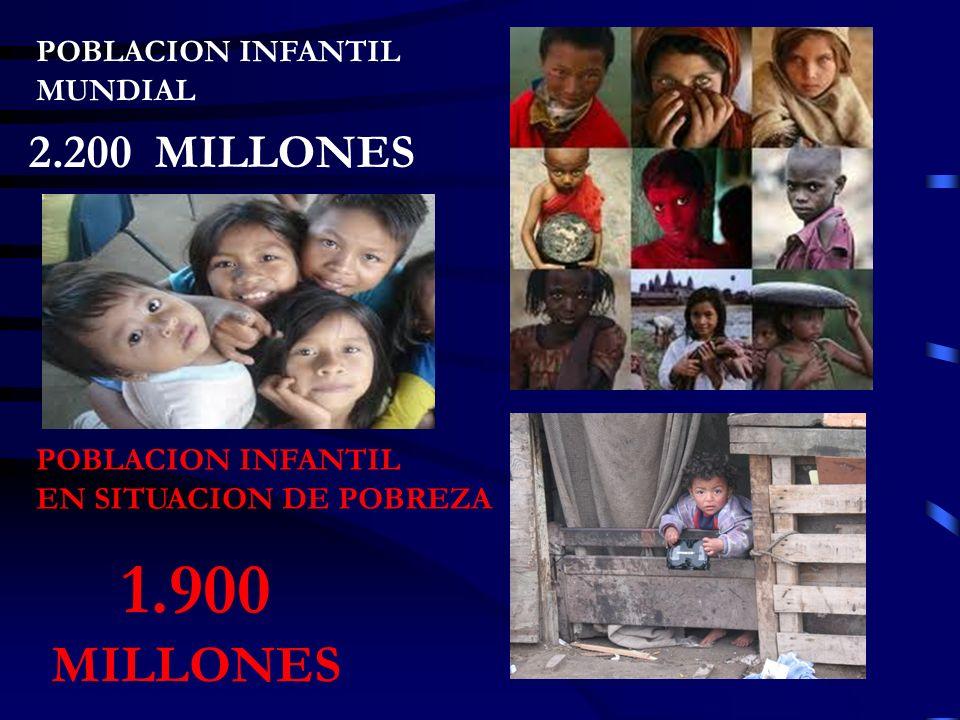 POBLACION INFANTIL MUNDIAL 2.200 MILLONES POBLACION INFANTIL EN SITUACION DE POBREZA 1.900 MILLONES