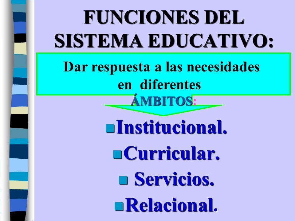 FUNCIONES DEL SISTEMA EDUCATIVO: Dar respuesta a las necesidades en diferentes ÁMBITOS ÁMBITOS: n Institucional. n Curricular. nServicios. n Relaciona