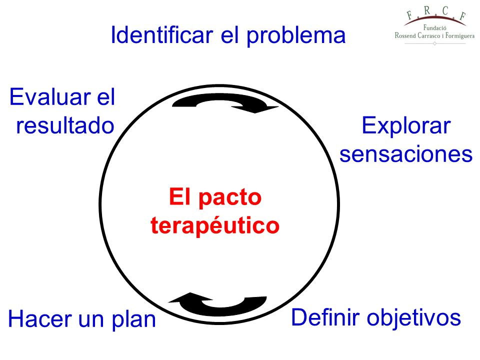 Identificar el problema Explorar sensaciones Evaluar el resultado Definir objetivos Hacer un plan El pacto terapéutico