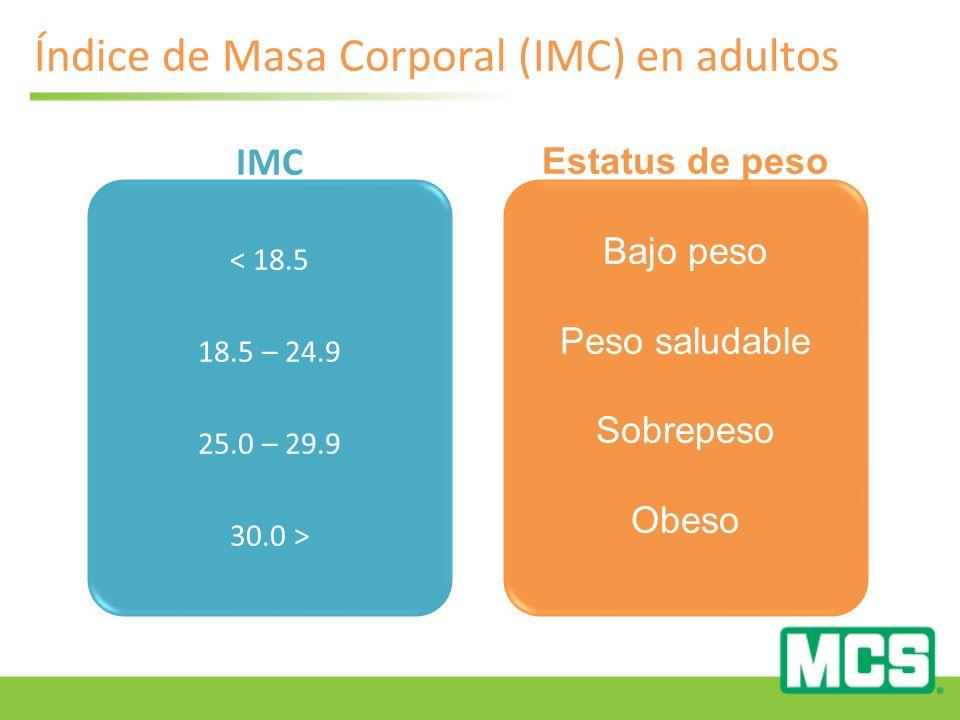 Índice de Masa Corporal (IMC) en adultos IMC < 18.5 18.5 – 24.9 25.0 – 29.9 30.0 > Estatus de peso Bajo peso Peso saludable Sobrepeso Obeso
