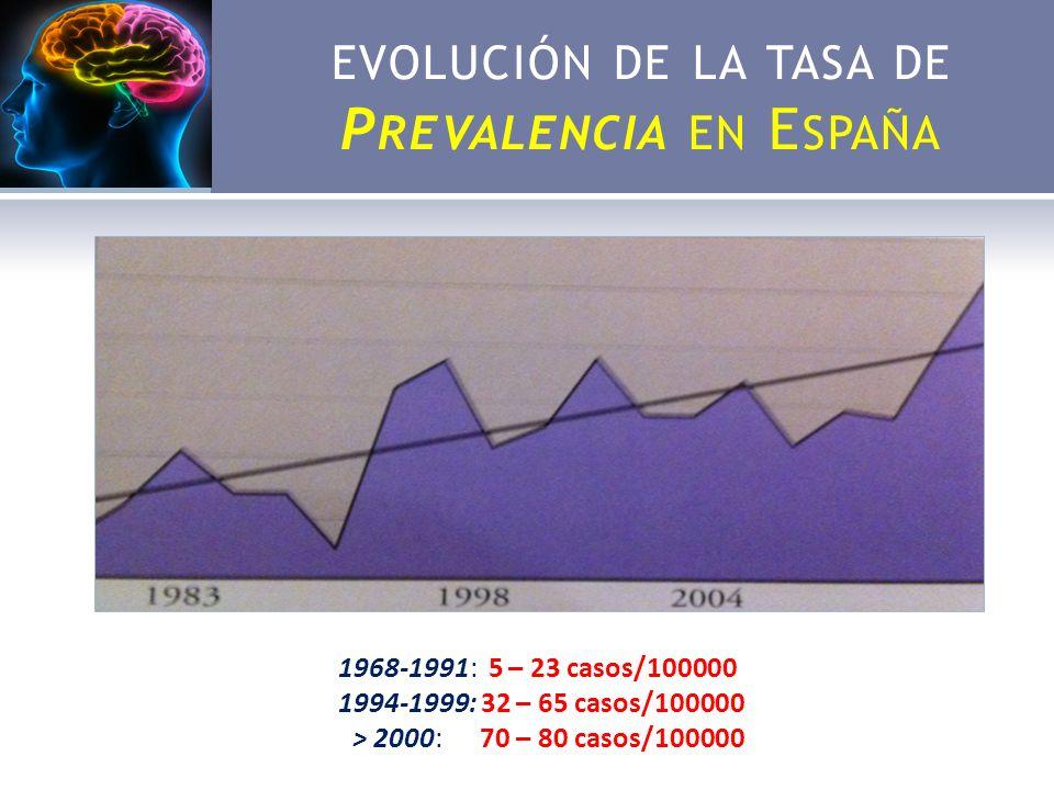 EVOLUCIÓN DE LA TASA DE P REVALENCIA EN E SPAÑA 1968-1991: 5 – 23 casos/100000 1994-1999: 32 – 65 casos/100000 > 2000: 70 – 80 casos/100000