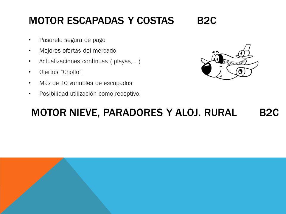 MOTOR ESCAPADAS Y COSTAS B2C Pasarela segura de pago Mejores ofertas del mercado Actualizaciones continuas ( playas, …) Ofertas Chollo. Más de 10 vari
