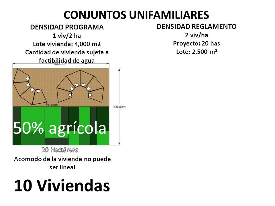 CONJUNTOS UNIFAMILIARES DENSIDAD REGLAMENTO 2 viv/ha Proyecto: 20 has Lote: 2,500 m 2 50% agrícola 10 Viviendas DENSIDAD PROGRAMA 1 viv/2 ha Lote vivienda: 4,000 m2 Cantidad de vivienda sujeta a factibilidad de agua Acomodo de la vivienda no puede ser lineal
