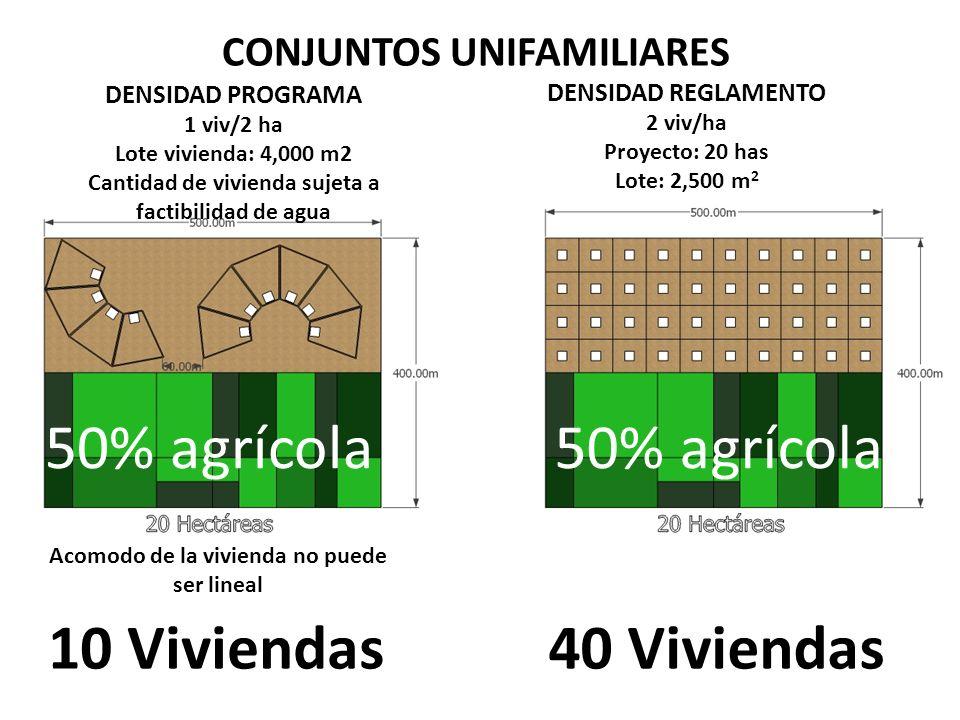 10 Viviendas40 Viviendas 50% agrícola CONJUNTOS UNIFAMILIARES 50% agrícola DENSIDAD PROGRAMA 1 viv/2 ha Lote vivienda: 4,000 m2 Cantidad de vivienda sujeta a factibilidad de agua DENSIDAD REGLAMENTO 2 viv/ha Proyecto: 20 has Lote: 2,500 m 2 Acomodo de la vivienda no puede ser lineal
