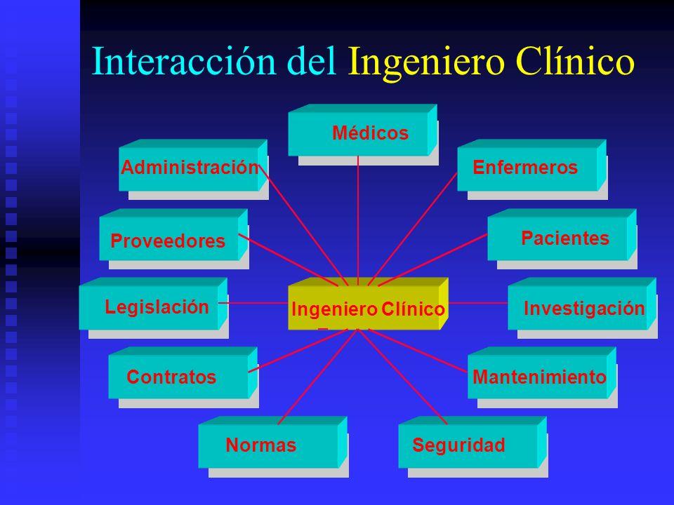 Interacción del Ingeniero Clínico Ingeniero Clínico Médicos Administración Proveedores Legislación Contratos NormasSeguridad Mantenimiento Investigación Pacientes Enfermeros