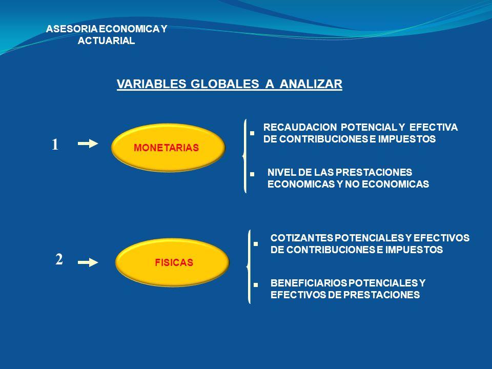 ASESORIA ECONOMICA Y ACTUARIAL VARIABLES GLOBALES A ANALIZAR 1 MONETARIAS 2 FISICAS RECAUDACION POTENCIAL Y EFECTIVA DE CONTRIBUCIONES E IMPUESTOS NIV