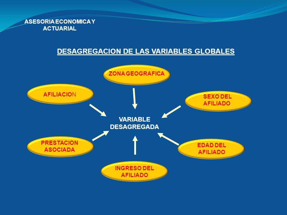 ASESORIA ECONOMICA Y ACTUARIAL DESAGREGACION DE LAS VARIABLES GLOBALES AFILIACION ZONA GEOGRAFICA PRESTACION ASOCIADA SEXO DEL AFILIADO EDAD DEL AFILI