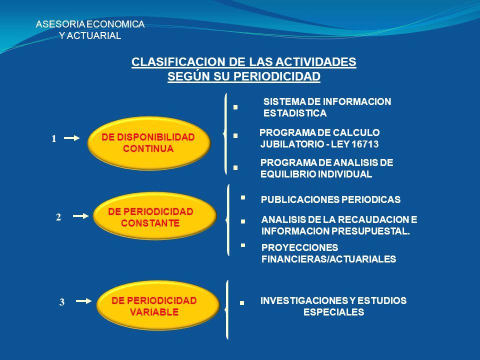 ASESORIA ECONOMICA Y ACTUARIAL CLASIFICACION DE LAS ACTIVIDADES SEGÚN SU PERIODICIDAD DE PERIODICIDAD CONSTANTE 2 PUBLICACIONES PERIODICAS ANALISIS DE