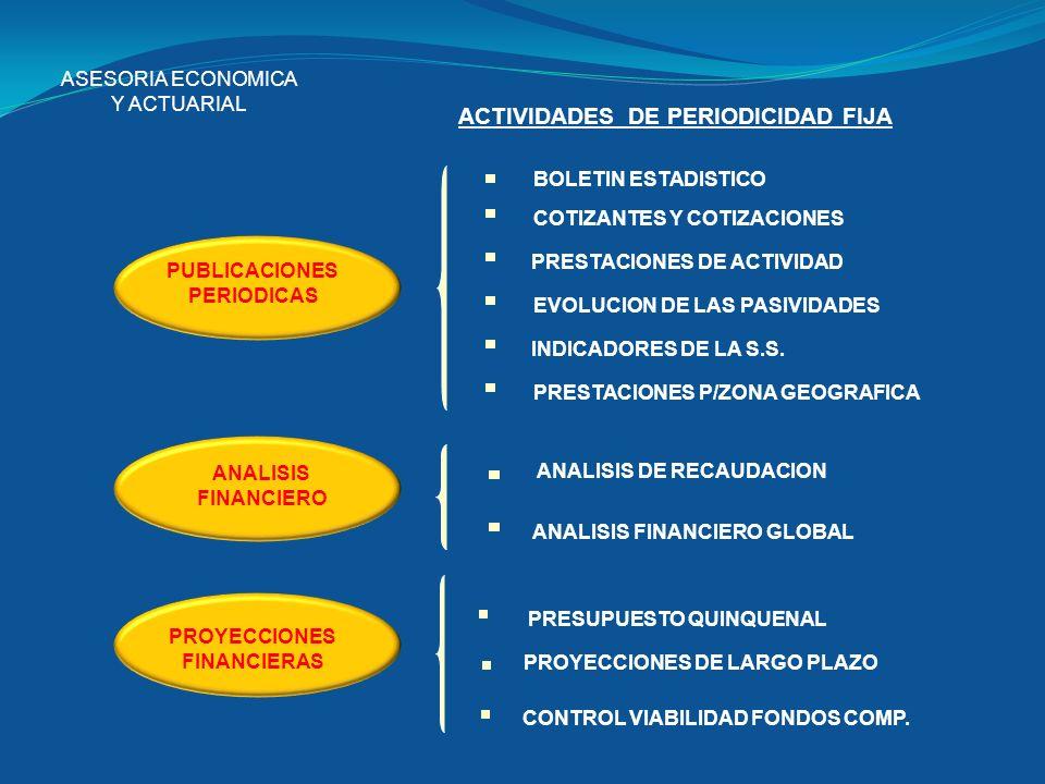 ASESORIA ECONOMICA Y ACTUARIAL ACTIVIDADES DE PERIODICIDAD FIJA PUBLICACIONES PERIODICAS PROYECCIONES FINANCIERAS ANALISIS FINANCIERO ANALISIS FINANCI