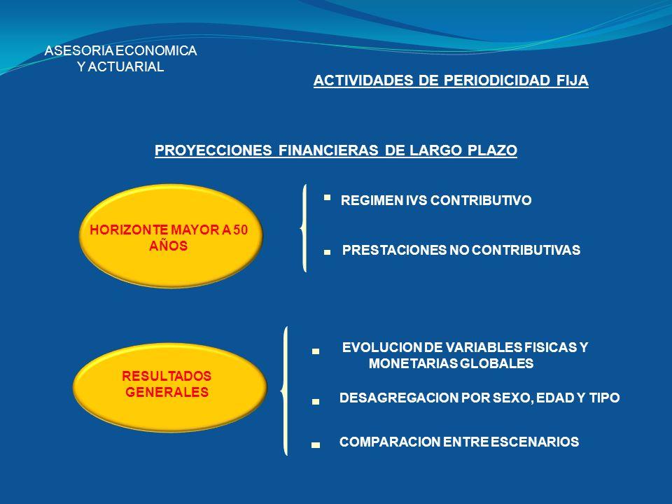 ASESORIA ECONOMICA Y ACTUARIAL ACTIVIDADES DE PERIODICIDAD FIJA PROYECCIONES FINANCIERAS DE LARGO PLAZO HORIZONTE MAYOR A 50 AÑOS REGIMEN IVS CONTRIBU
