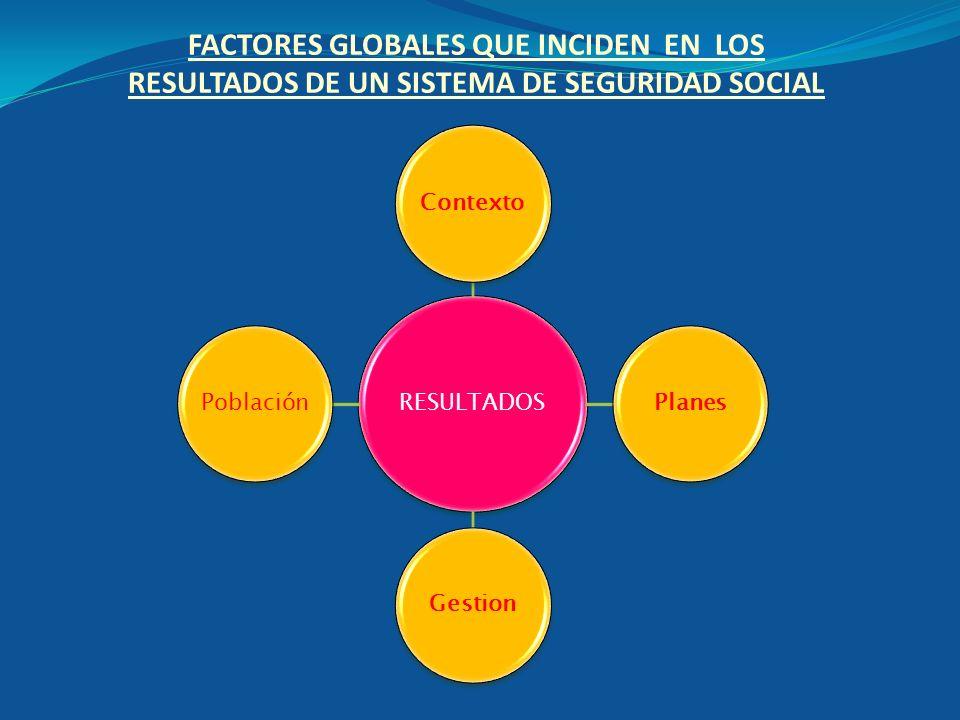 FACTORES GLOBALES QUE INCIDEN EN LOS RESULTADOS DE UN SISTEMA DE SEGURIDAD SOCIAL RESULTADOS Contexto Planes Gestion Población
