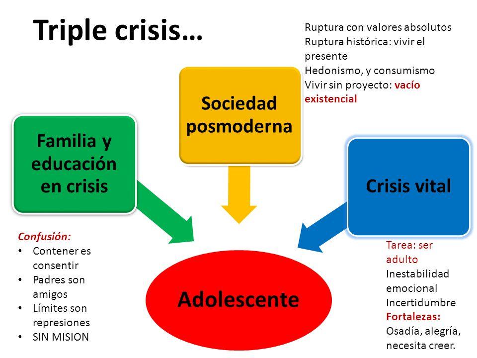 Triple crisis… Adolescente Familia y educación en crisis Sociedad posmoderna Crisis vital Confusión: Contener es consentir Padres son amigos Límites s