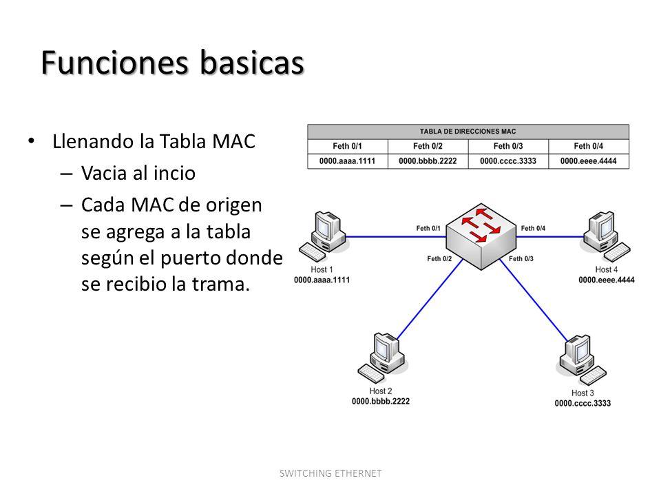 Funciones basicas Llenando la Tabla MAC – Vacia al incio – Cada MAC de origen se agrega a la tabla según el puerto donde se recibio la trama. SWITCHIN