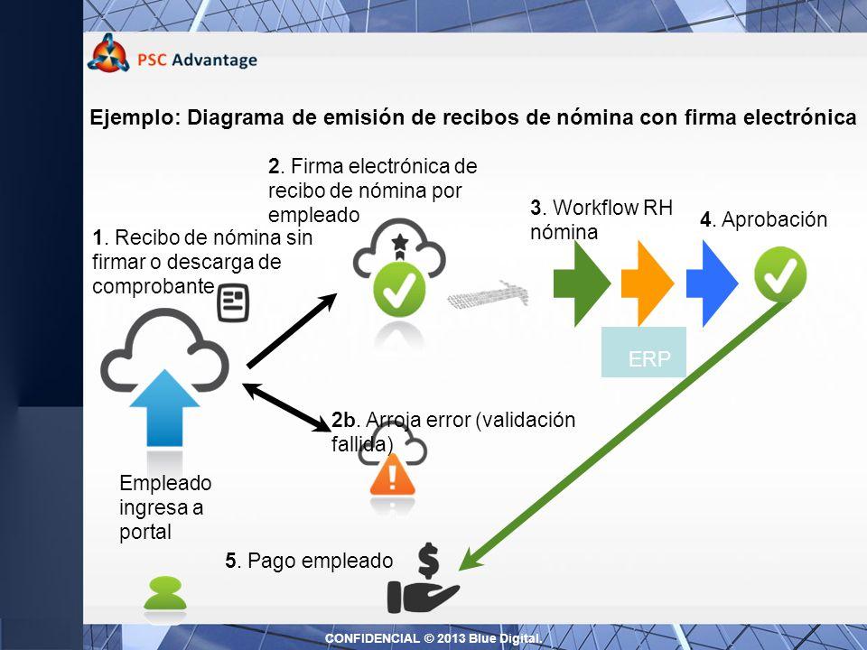 Desarrollo de Indicadores de Gestión Servicios de consultoría y desarrollo de Indicadores de Gestión (Business Intelligence): Es simple y fácil, orientado al usuario final.