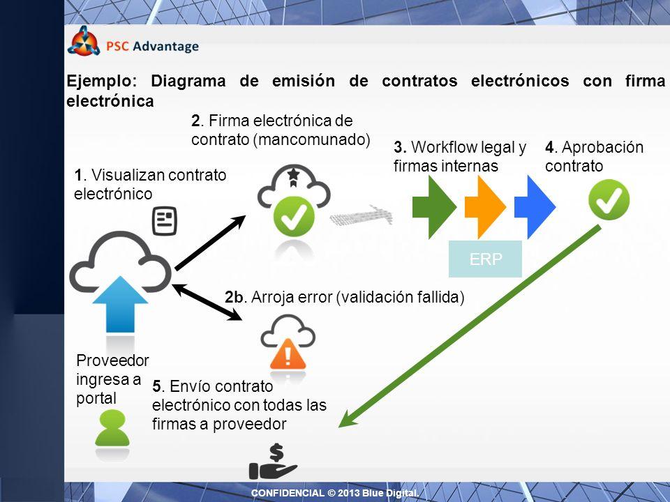 1.Visualizan contrato electrónico 2b. Arroja error (validación fallida) 3.