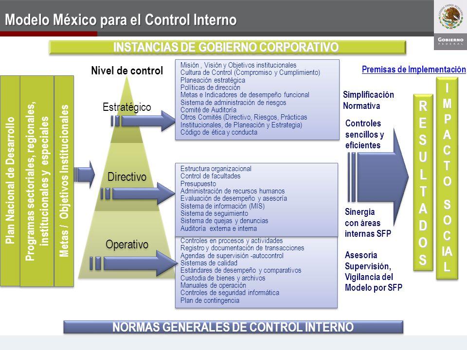 Directivo Operativo Controles en procesos y actividades Registro y documentación de transacciones Agendas de supervisión -autocontrol Sistemas de cali